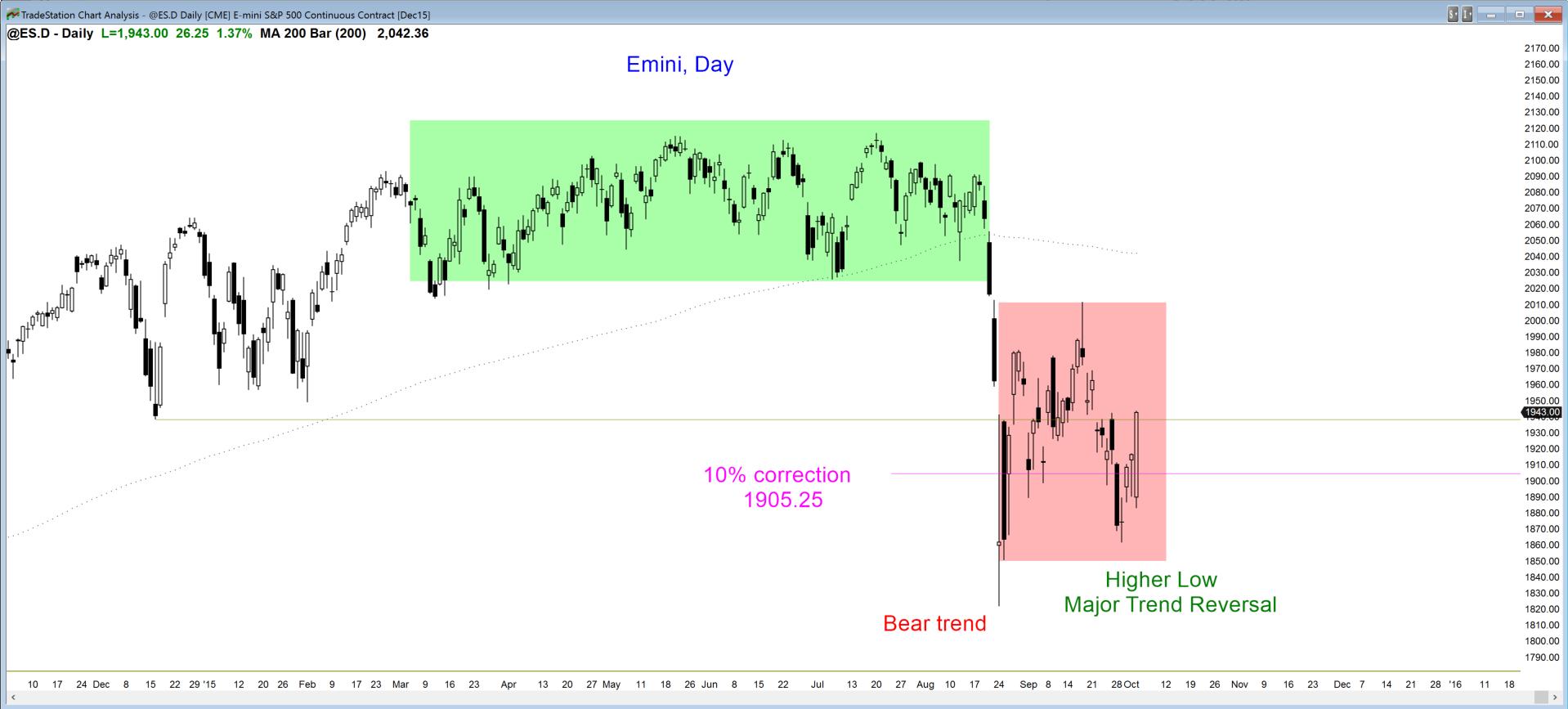Emini day trading strategies