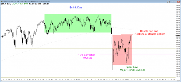 S&P Emini futures market analysis weekly report for October 10, 2015. The price action trading strategy for those who want to become a day trader is to look for a breakout above the September high on the daily chart.