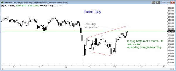S&P Emini futures market analysis weekly report for October 17, 2015. The price action trading strategy for those who want to become a day trader is to look for follow-through buying after the breakout above the September high on the daily chart.