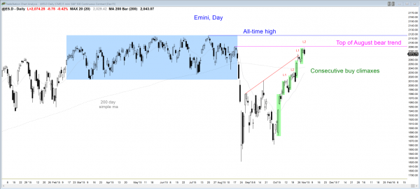 S&P Emini futures market analysis weekly report for October 31, 2015. The price action trading strategy for those who want to become a day trader is to look for a pullback after consecutive buy climaxes on the daily chart.