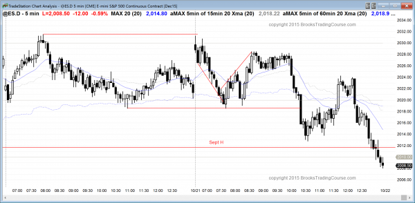 emini day traders learning how to trade saw a bear channel