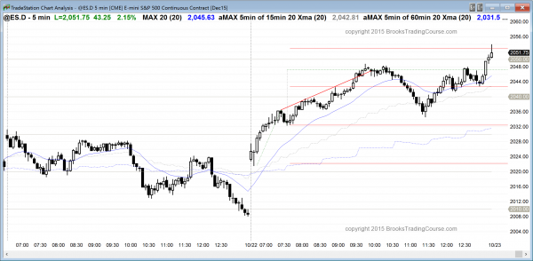 online daytraders saw strongly bullish price action in the form of a small pullback bull trend.