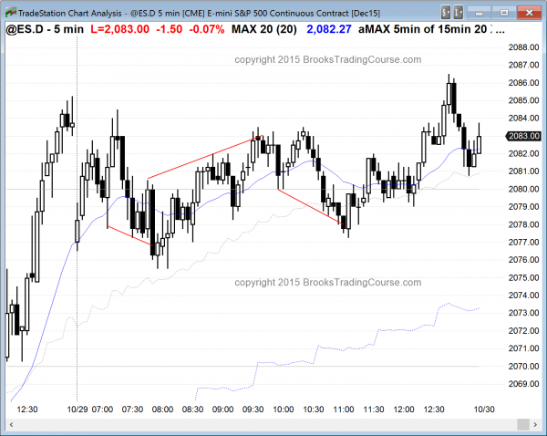 Emini day traders who are learning how to trade saw a trading range day
