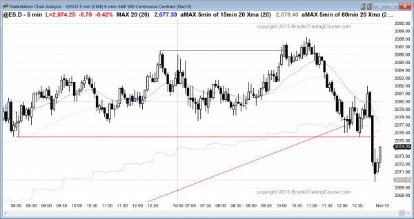 The emini price action today was a trading range with a late bear trend.
