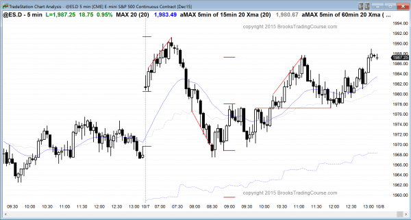 Day traders who are learning how to trade saw a bull reversal as the main price action.