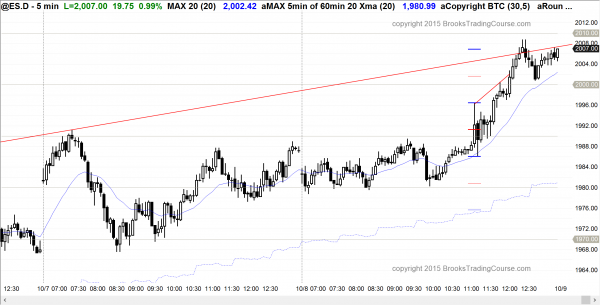Day traders learning how to trade the markets saw a bull breakout in today's price action in the emini.