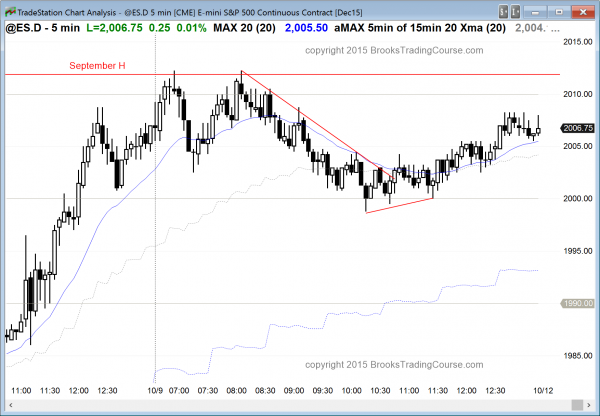 The price action for emini day traders was sideways, but there was one good candlestick pattern for the bears.