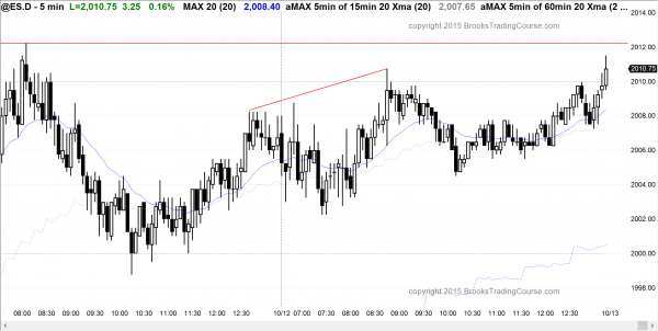Traders learning how to trade the markets saw trading range price action in the emini.