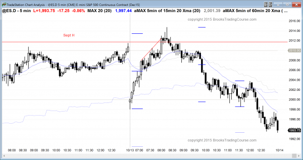 Online day traders learning how to trade the markets saw an outside Emini day
