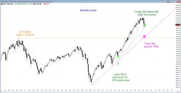 S&P Emini futures market analysis weekly report for October 3, 2015. Swing traders who trade the markets for a living will watch where the monthly chart see a double bottom at the moving average as the price action trading pattern.