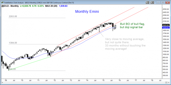 S&P Emini futures market analysis weekly report for October 17, 2015. Swing traders who trade the markets for a living see a bull breakout of a bull flag on the monthly chart.