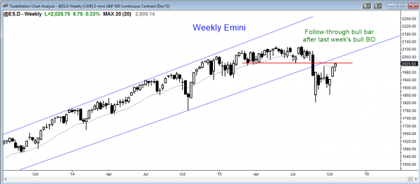 S&P Emini futures market analysis weekly report for October 17, 2015. Price action traders who are learning how to trade the markets saw a strong follow-through buying this week as the candlestick pattern on the weekly chart.