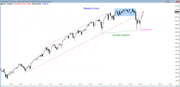 S&P Emini futures market analysis weekly report for October 31, 2015. Price action traders who are learning how to trade the markets see a possible double top as the candlestick pattern on the weekly chart.