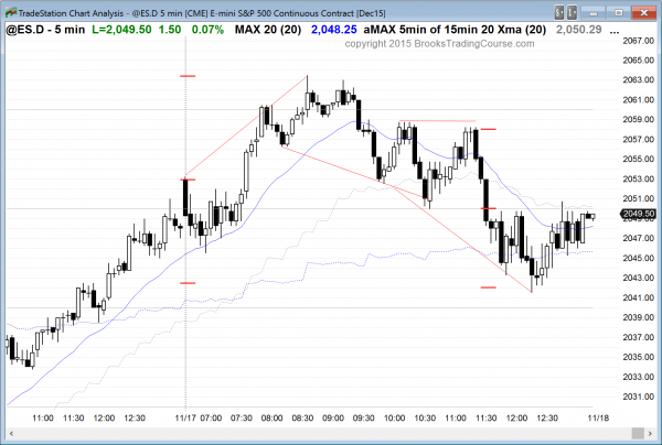 Emini day traders saw a wedge top trend reversal for today's price action.