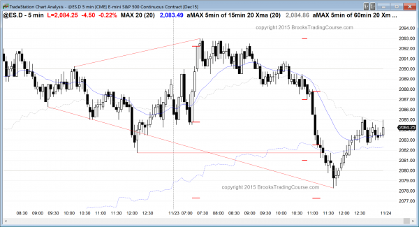 Emini day traders saw trading range price action in the emini.