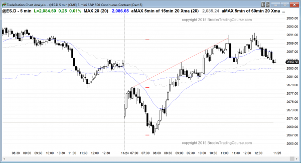 The emini price action for day traders was a strong bull trend reversal