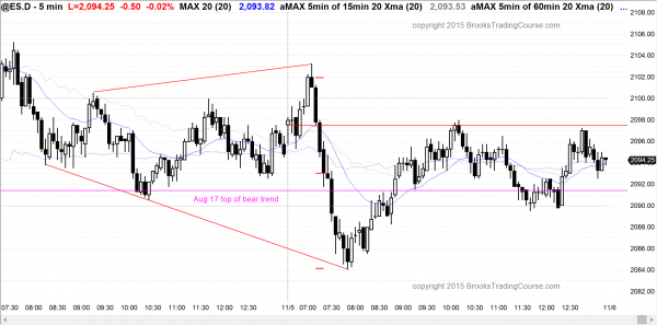 Emini day traders saw expanding triangle price action today.