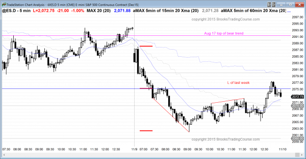 traders learning how to trade the emini saw a bull trend reversal today.