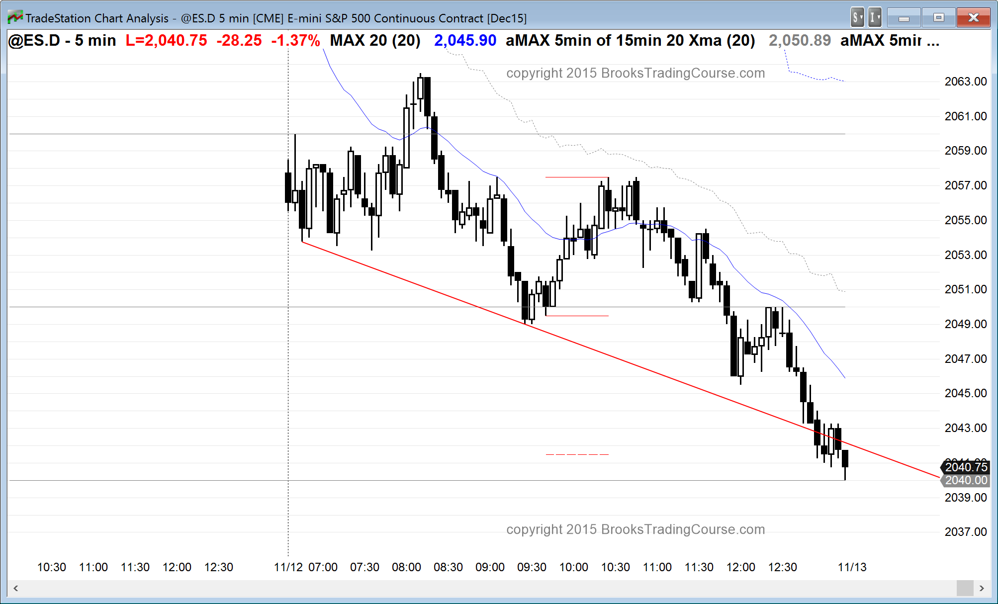 Learn How Trade Markets Near Support
