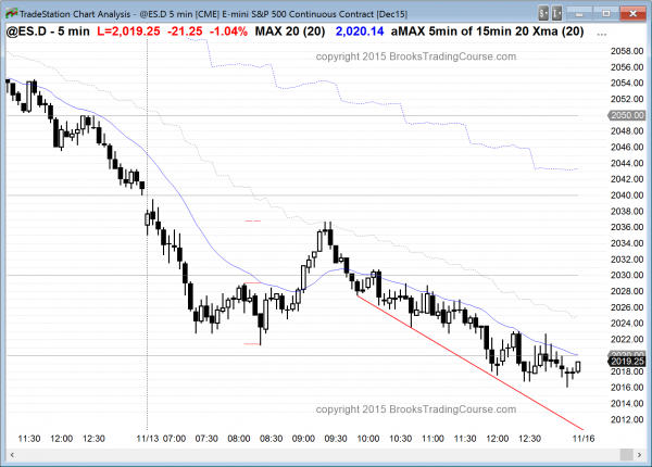 emini day traders saw bear price action today
