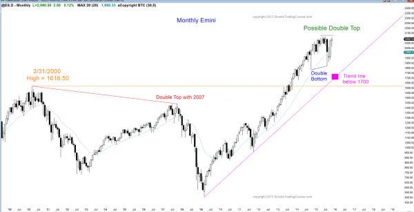 S&P Emini futures market analysis weekly report for November 28, 2015. Swing traders who trade the markets for a living see a doji candlestick pattern in November and a double top for the price action pattern on the monthly chart.
