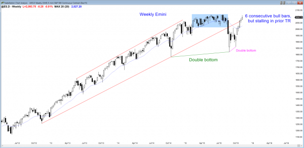 S&P Emini futures market analysis weekly report for November 6, 2015. Price action traders who are learning how to trade the markets see a possible double top as the candlestick pattern on the weekly chart.