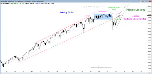S&P Emini futures market analysis weekly report for November 28, 2015. Price action traders who are learning how to trade the markets see a doji candlestick pattern and a major trend reversal in the form of a head and shoulders top or a wedge bull channel as the candlestick pattern on the weekly chart.