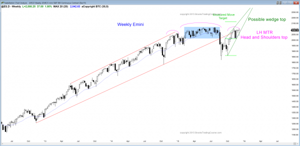 S&P Emini futures market analysis weekly report for December 5, 2015. Price action traders who are learning how to trade the markets see a major trend reversal in the form of a head and shoulders top, and a wedge bull channel as the candlestick patterns on the weekly chart.