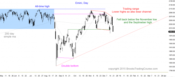 S&P Emini futures market analysis weekly report for December 19, 2015. Those who want to become a day trader saw another small lower high and consecutive big bear trend bars as the candlestick patterns on the daily chart. The bulls see the bear channel as a bull flag. The price action trading strategy is to look for follow-through selling or a trend reversal up next week.