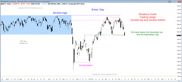 S&P Emini futures market analysis weekly report for December 12, 2015. Those who want to become a day trader saw a breakout below the neckline of a double top as the candlestick patterns on the daily chart. The price action trading strategy is to look for follow-through selling or a trend reversal up next week.