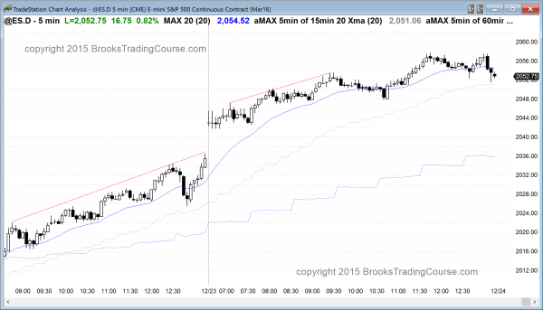 The Emini's price action was bullish, but climactic.