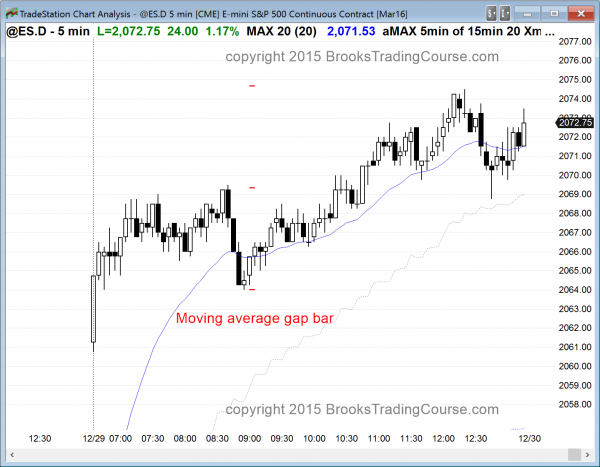 the price action today in the emini was bullish for day trading.