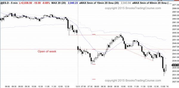 Emini trading range price action