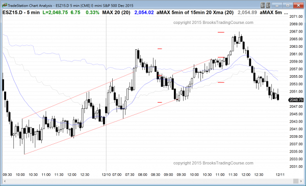 The price action for day traders in the emini had swings up and down in the emini.