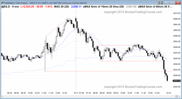 The emini had strongly bearish price action for day trading today.