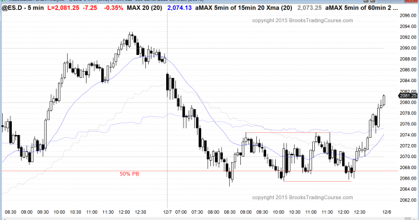 Emini day traders saw strong trending price action and then a trend reversal at the 50% Fibonacci pullback.