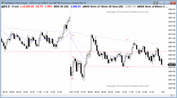 day traders in the emini saw a trend reversal and then trading range price action