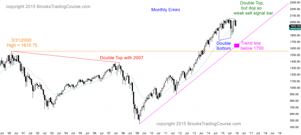 S&P Emini futures market analysis weekly report for December 19, 2015. The price action on the monthly chart triggered a double top <a href=
