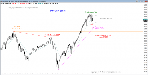 S&P Emini futures market analysis weekly report for January 2, 2016. The monthly chart has both a double top and a double bottom, and those who trade the markets for a living see this price action as breakout mode.