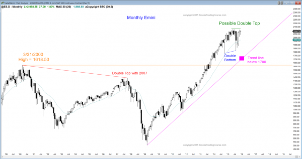 S&P Emini futures market analysis weekly report for December 5, 2015. Swing traders who trade the markets for a living see a weak bull breakout above a bull flag on the monthly chart.