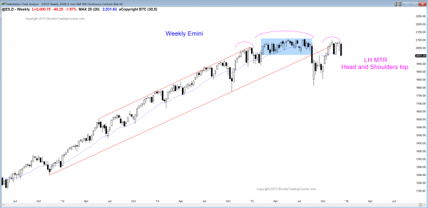 S&P Emini futures market analysis weekly report for December 12, 2015. Swing traders who are learning how to trade the markets see a head and shoulders top as the candlestick pattern on the weekly chart.