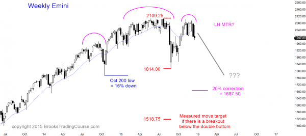 Price action targets for the Emini bear swing traders.