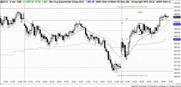 160126 ES Chart Tuesday
