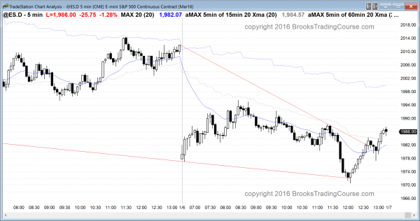 The Emini had trading range price action today for formed a bull trend reversal.
