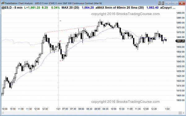 day traders saw trading range price action, which was the day trading tip of the day.