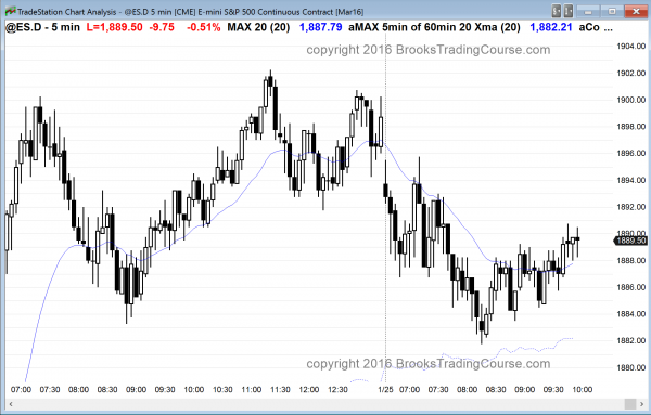 the emini had trading range price action after Friday's buy climax