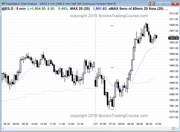 emini day traders saw a strong bull breakout for the price action today