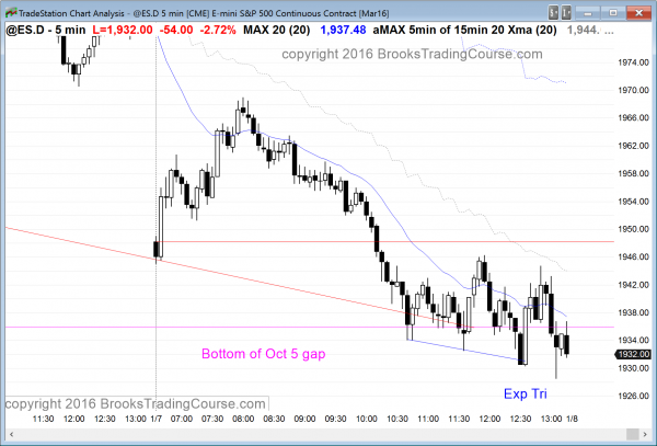 The price action today was bearish for those learning how to trade the markets like the emini