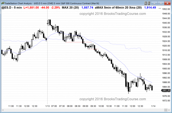 The price action today was bearish for day traders in the emini.