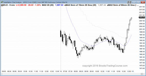 the emini had a bull trend reversal for its price action today.